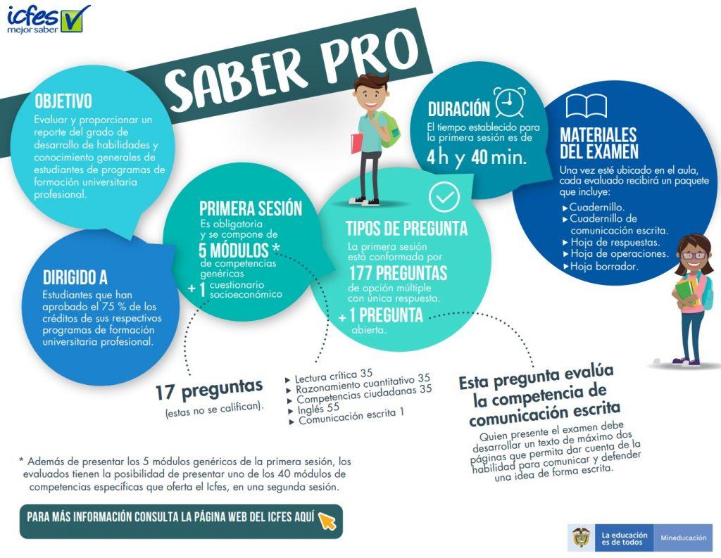 infografia-pruebas-saber-pro-icfes